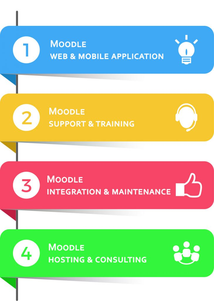 moodle developers for hire india