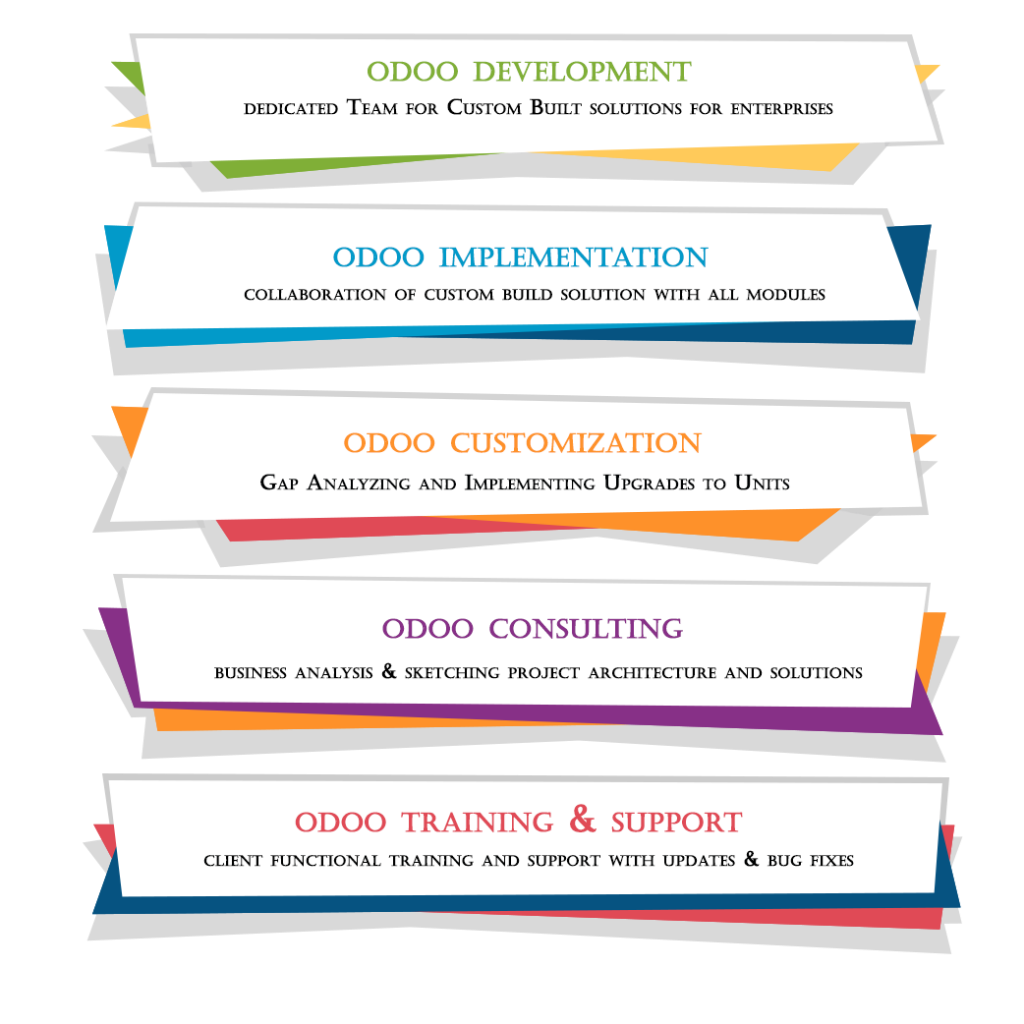 odoo development india