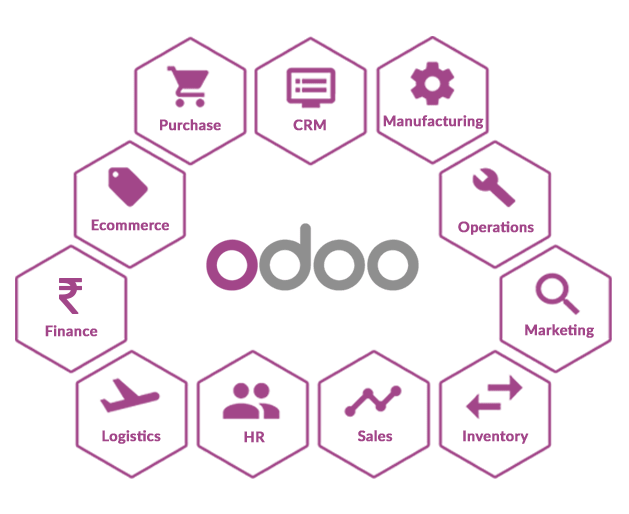odoo development kochi