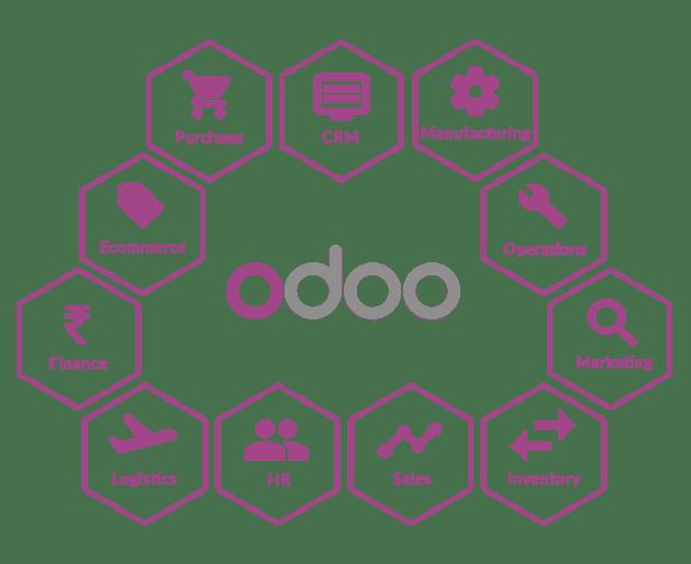 odoo development kochi