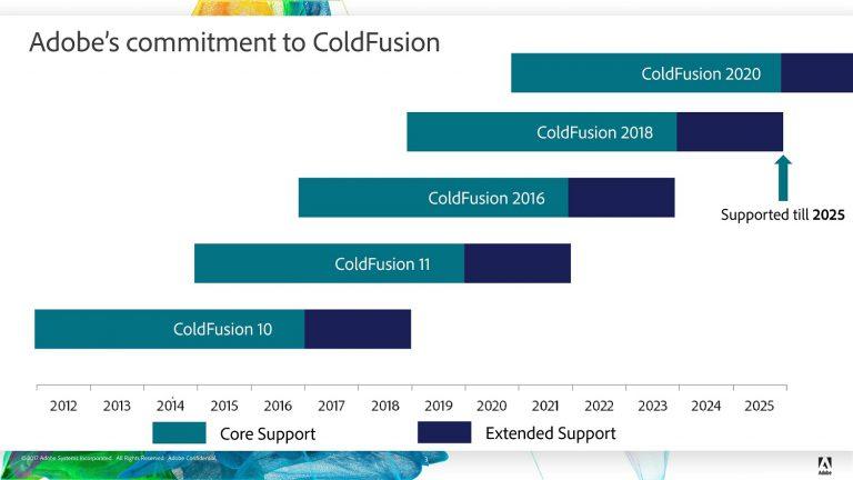 ColdFusion Roadmap 3